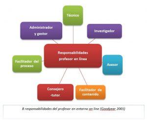 el teletutor la responsabilidad de supervisar el proceso de aprendizaje