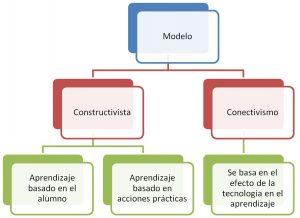 Imagen de implantación metodología