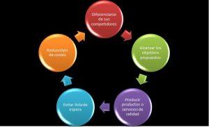 La logística integral se encarga de coordinar todos los procesos