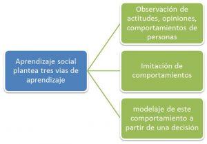 El aprendizaje social le ayuda a las empresas actuales en día a mantenerse al ritmo al cual su negocio avanza, integrado en LMS tiene muchas ventajas