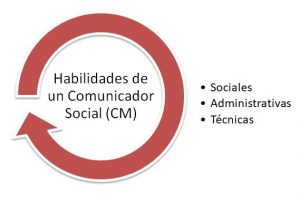 Community manager(online community manager